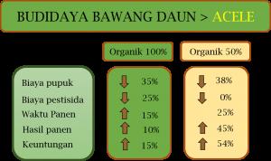 Bawang Daun, Imunitas Bunga