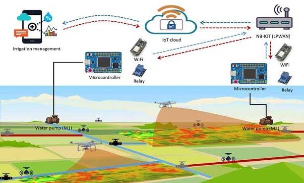 Pengairan irigasi berdasarkan IoT